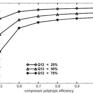 Variation of Compressor Performance with Pressure Ratio