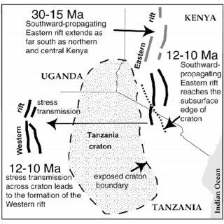 Kinematic framework for rift development in East Africa