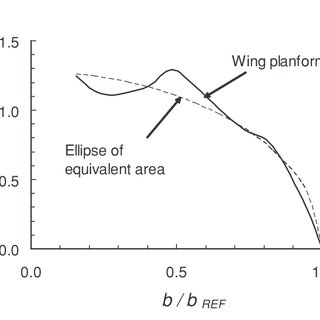 Two-dimensional airfoil flow characteristics. (A) Flow at