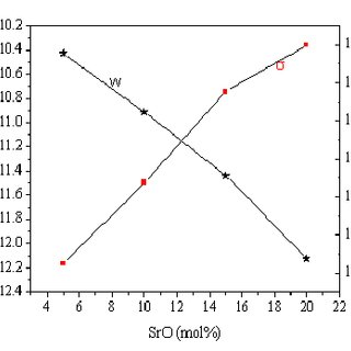 Effect of SrO content on dc conductivity (430K) and