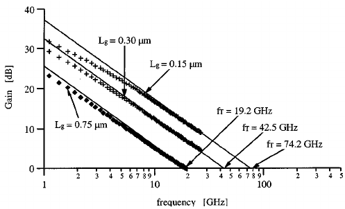 Short-circuit current gain ( h ) versus frequency for