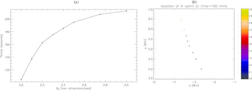 a) Parametric study of the period of oscillation for eight