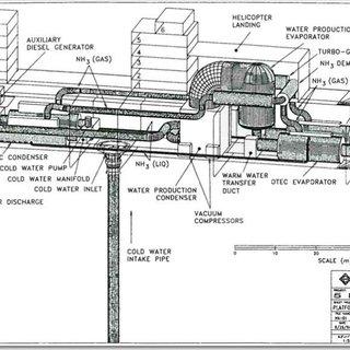 (PDF) Coupled Dynamics of a Floating OTEC Platform Design