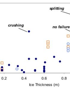 Measured line load versus ice thickness grouped by failure mode also pdf an overview of measurements on bridge piers rh researchgate