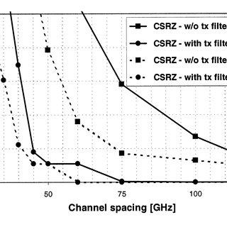 Q penalty versus channel spacing for (a) NRZ, (b) RZ, and
