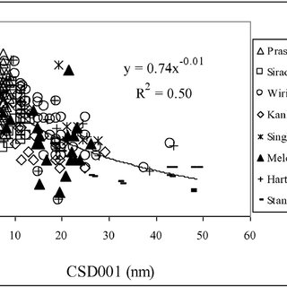 (PDF) How the unique properties of soil kaolin affect the