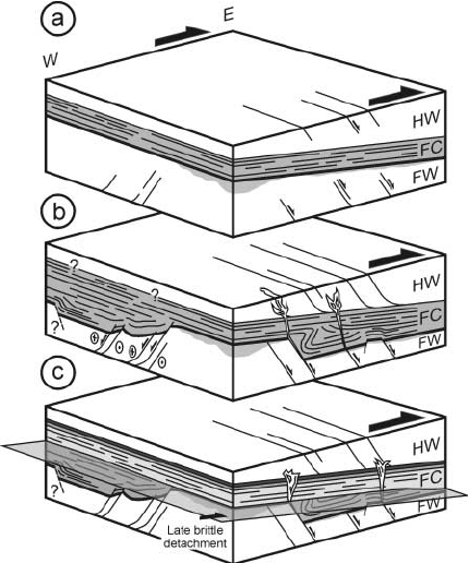 Synoptic 3D diagram of fault slip history. ( a