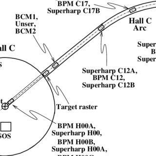 (PDF) Measurements of electron-proton elastic cross