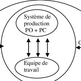 (PDF) Intégration de la sécurité dès la conception de