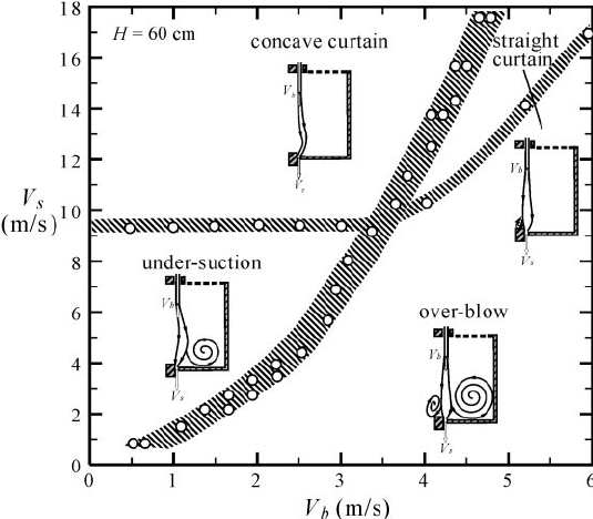 Characteristic flow regimes of air-curtain fume hood at H
