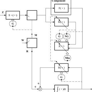 (PDF) Control Interpretation on Stochastic Linearization