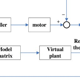 (PDF) Error Measurement and Calibration in Developing