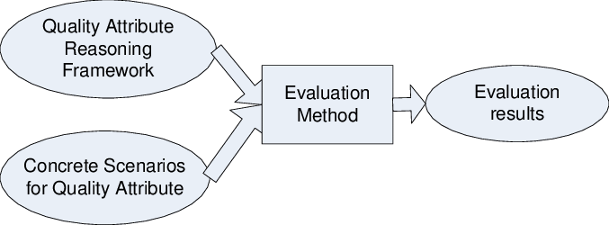 Important inputs and outputs of software architecture