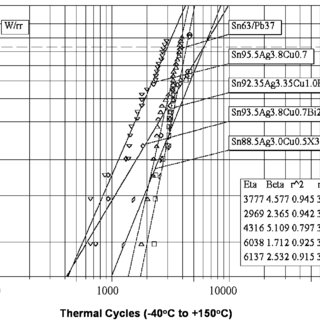 Engine compartment thermal profile (Delphi Delco