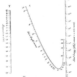 (PDF) A short history of nomograms and tables used for