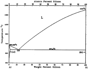 Binary phase diagram of the AlSi [32] | Download