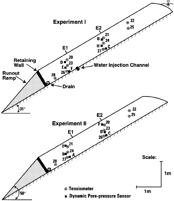 Schematic profiles of soil prisms used in debris-flow