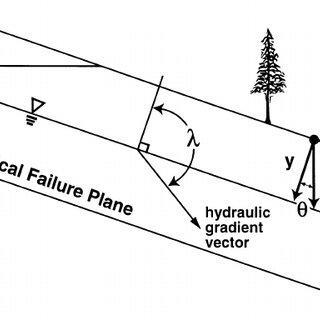 Schematic profiles of soil prisms used in debris-flow