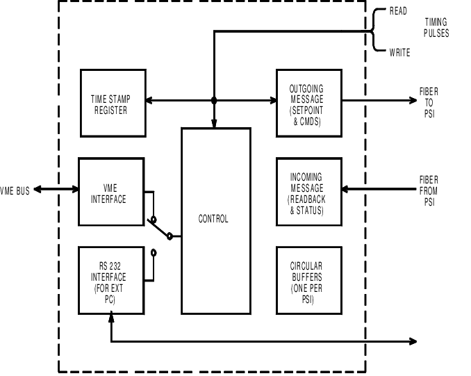 The Power Supply Controller (PSC) A block diagram of the