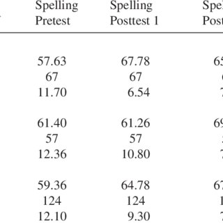 (PDF) Improving the Spelling Ability Among Speakers of