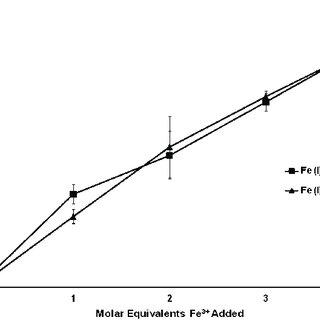 (PDF) Simultaneous multiple element detection by particle