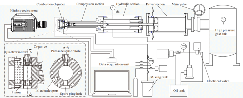 Schematic of the rapid compression machine [10