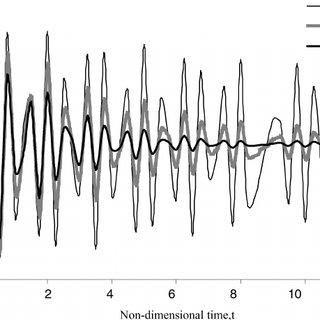 Longitudinal and transverse modulus of elasticity of the