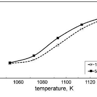 Determination of the austenite volume fraction from