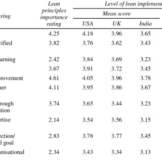 (PDF) Implementation of lean manufacturing principles in