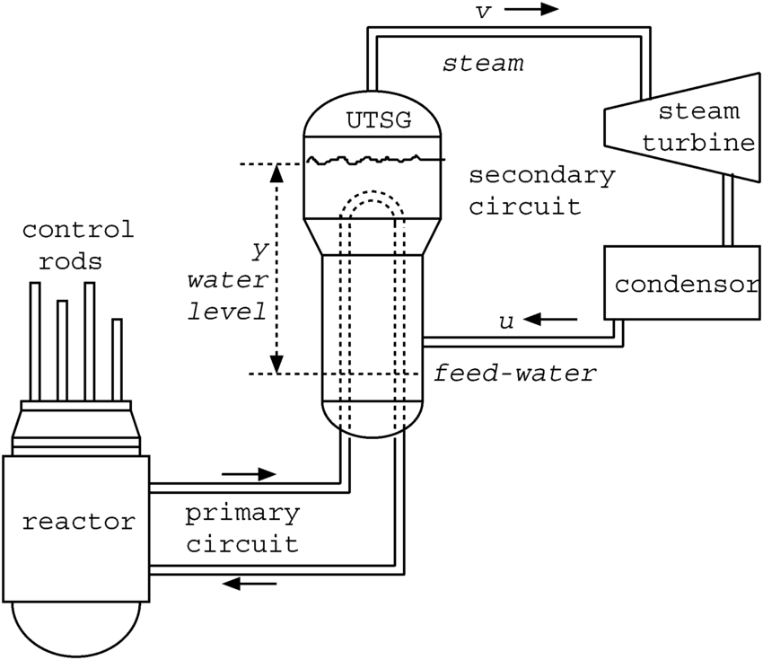 Simplest schematic of a nuclear power plant with the u