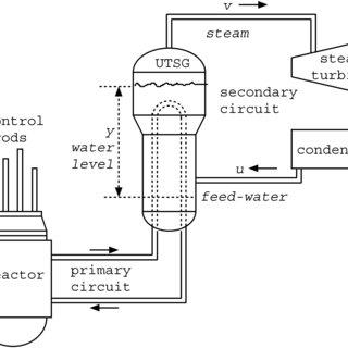 (PDF) Adaptive neurofuzzy controller to regulate UTSG