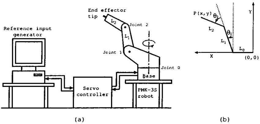 PMK-3s industrial robot arm. (a) System schematic. (b