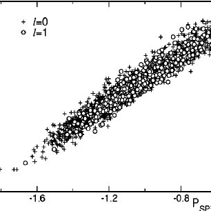 Distributions of the polarization energy calculated for a