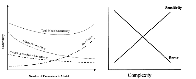 a) Trends in model uncertainty versus complexity [15]; b