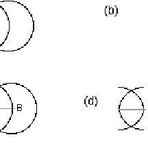Basic Euler diagrams for the four Aristotelian