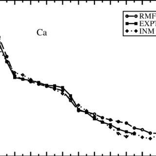 (PDF) Neutron separation energies of Ca, Sn and Pb