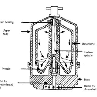 (PDF) Design and development of centrifugal oil filter for