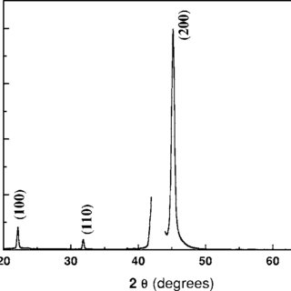 Pole figure of FePt 3 111 on MgO111. FIG. 8. Scattering