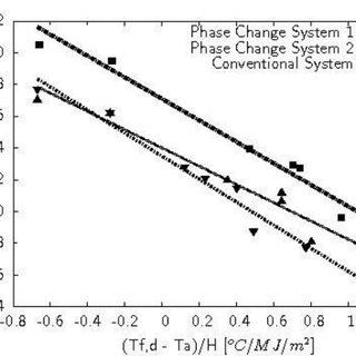 Schematic of closed loop test system for flat-plate solar