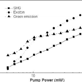 Pump power dependence of luminescence at 720 nm pump