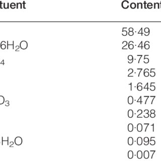 (PDF) Kinetic study of effect of amine based corrosion