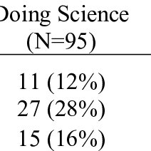 (PDF) TEACHING AND LEARNING SCIENCE: STUDENTS' PERSPECTIVE