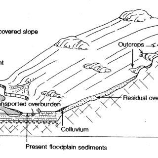 Screening standard operating procedure for floodplain