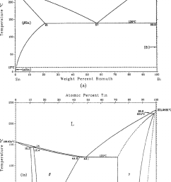 related binary alloy phase diagrams in the study a sn bi  [ 722 x 1128 Pixel ]