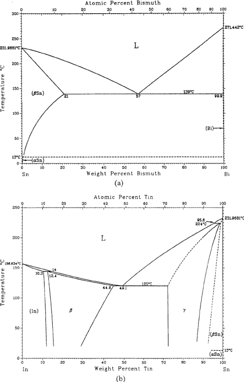 small resolution of related binary alloy phase diagrams in the study a sn bi