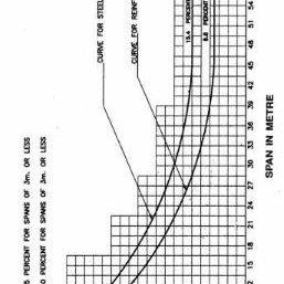 (PDF) Analysis of T-beam Bridge Using Finite Element Method