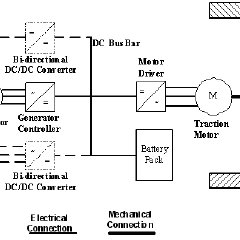 (PDF) BASICS OF ELECTRIC VEHICLE TECHNOLOGY AND A DESIGN