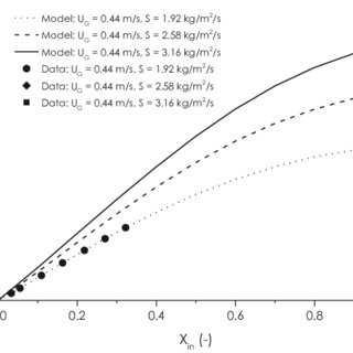 CO2 adsorption isotherms for Lewatit® VP OC 1065 at 303 K