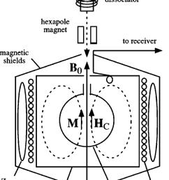 hydrogen maser schematic the solenoid generates a weak static magnetic field b 0 which defines [ 850 x 1275 Pixel ]