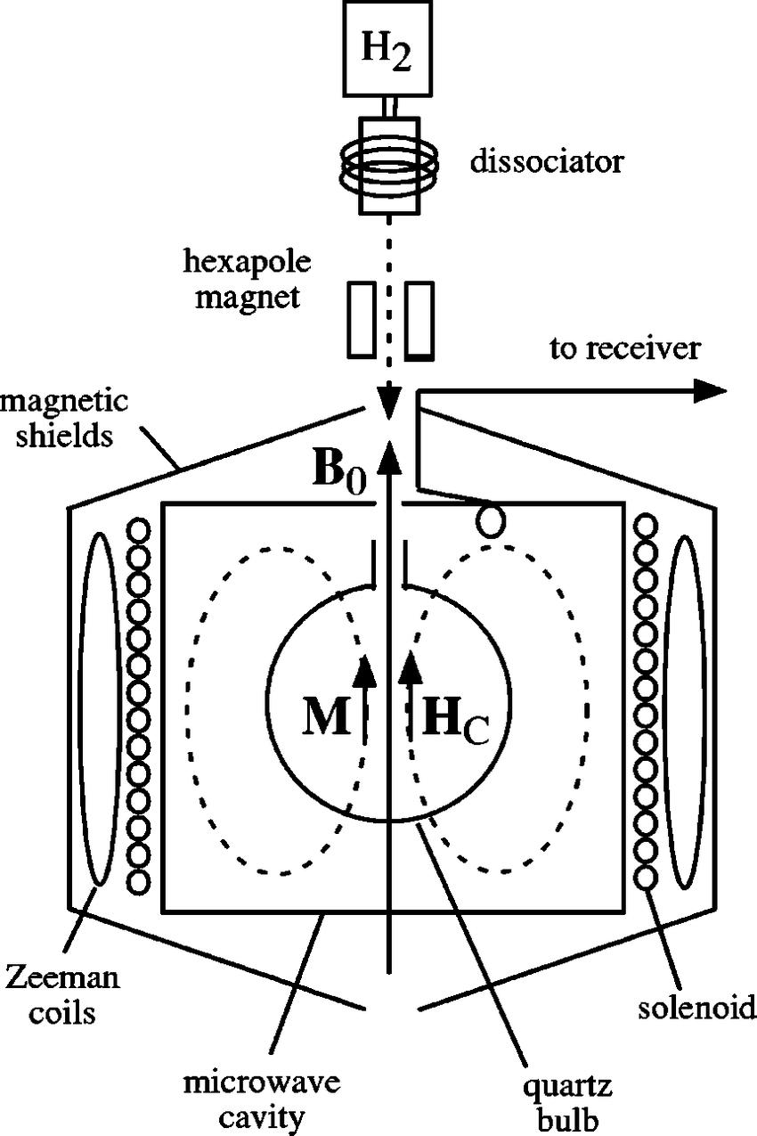 medium resolution of hydrogen maser schematic the solenoid generates a weak static magnetic field b 0 which defines